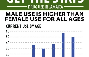 Marijuana-usage related stats (Photo via Gleaner)