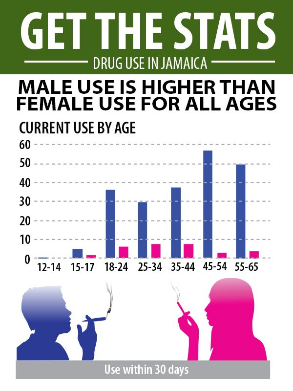 Marijuana-usage related stats (Photo via Gleaner)